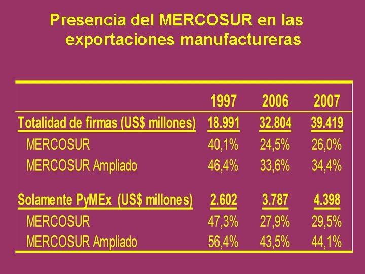 Presencia del MERCOSUR en las exportaciones manufactureras