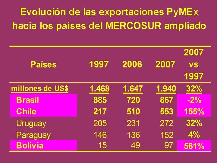 Evolución de las exportaciones Py. MEx hacia los países del MERCOSUR ampliado