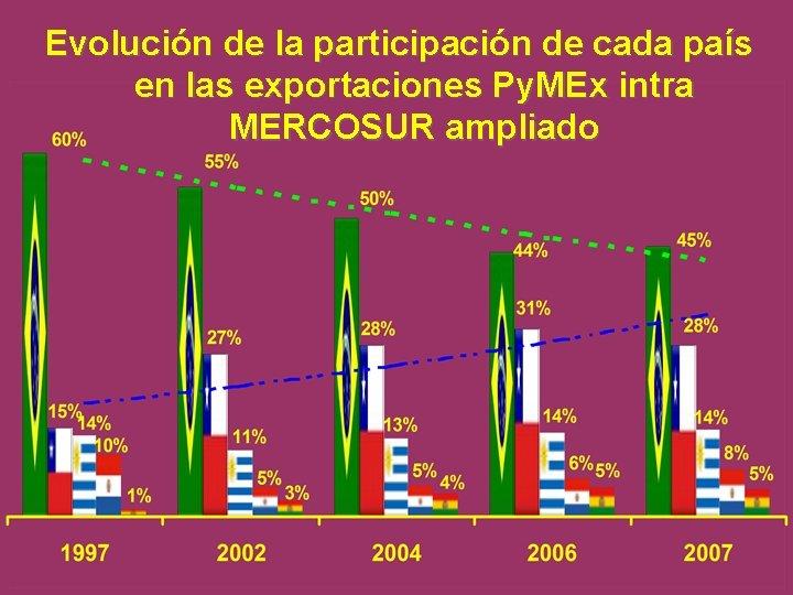 Evolución de la participación de cada país en las exportaciones Py. MEx intra MERCOSUR