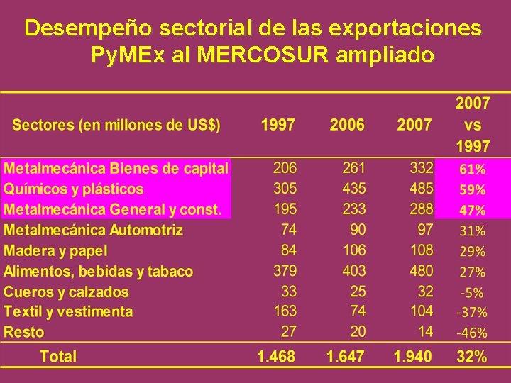 Desempeño sectorial de las exportaciones Py. MEx al MERCOSUR ampliado