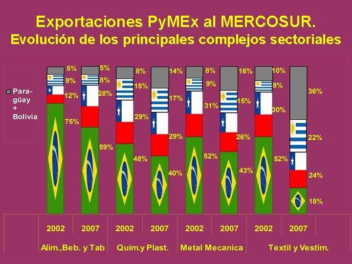 Exportaciones Py. MEx al MERCOSUR. Evolución de los principales complejos sectoriales