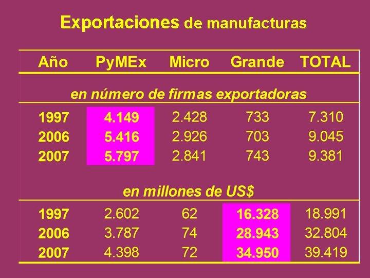Exportaciones de manufacturas