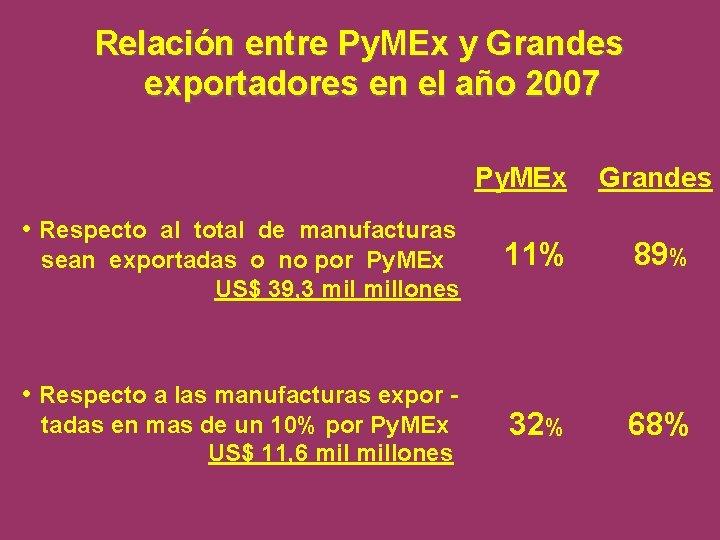 Relación entre Py. MEx y Grandes exportadores en el año 2007 Py. MEx •