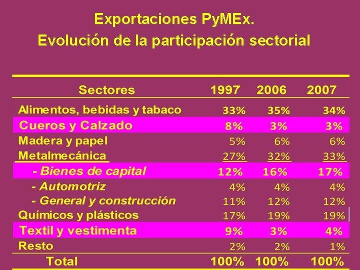 Exportaciones Py. MEx. Evolución de la participación sectorial