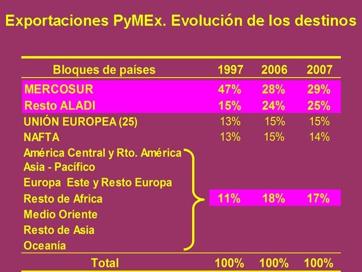 Exportaciones Py. MEx. Evolución de los destinos