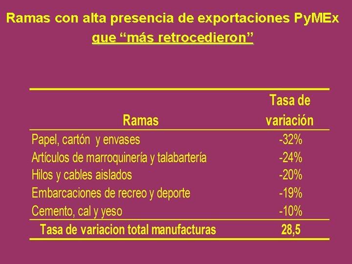 """Ramas con alta presencia de exportaciones Py. MEx que """"más retrocedieron"""""""