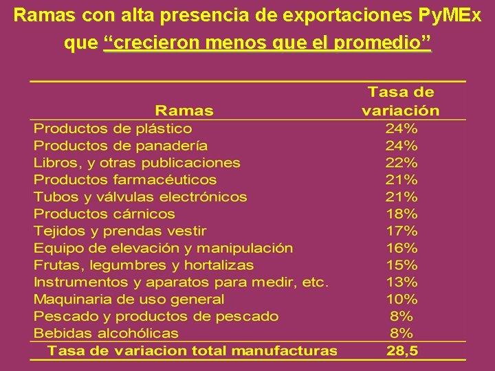 """Ramas con alta presencia de exportaciones Py. MEx que """"crecieron menos que el promedio"""""""