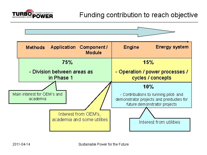 Funding contribution to reach objective Methods Application Component / Module Energy system Engine 75%
