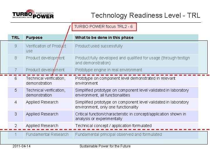 Technology Readiness Level - TRL TURBO POWER focus TRL 2 - 6 TRL Purpose