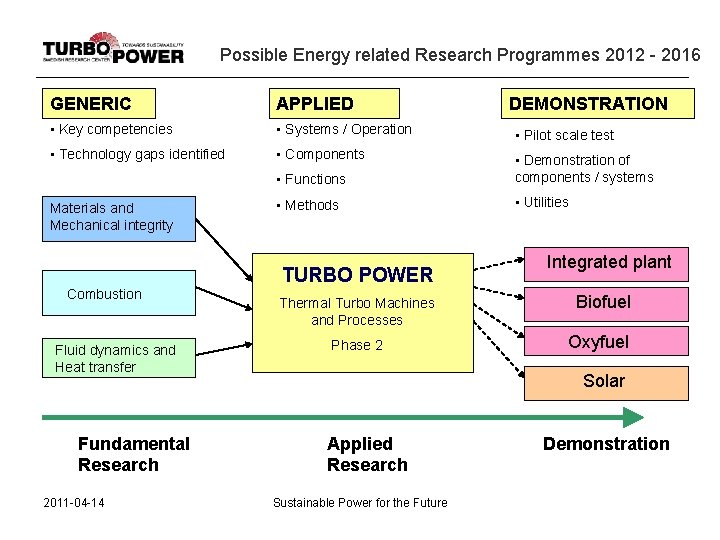 Possible Energy related Research Programmes 2012 - 2016 GENERIC APPLIED • Key competencies •