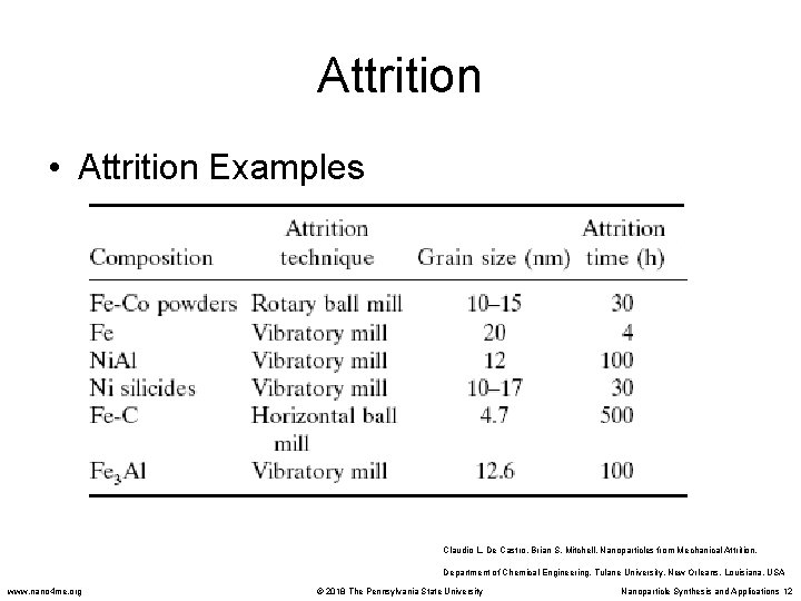 Attrition • Attrition Examples Claudio L. De Castro, Brian S. Mitchell. Nanoparticles from Mechanical