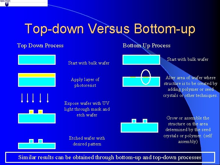 Top-down Versus Bottom-up Top Down Process Bottom Up Process Start with bulk wafer Apply