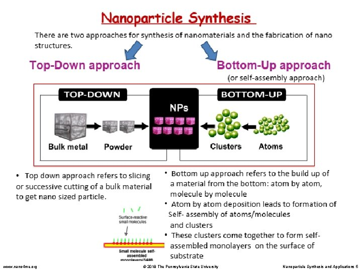 www. nano 4 me. org © 2018 The Pennsylvania State University Nanoparticle Synthesis and