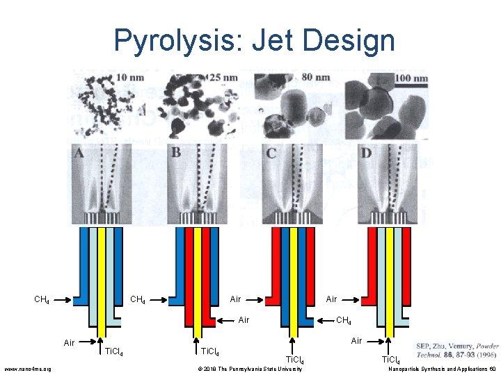 Pyrolysis: Jet Design CH 4 Air Air www. nano 4 me. org Air CH