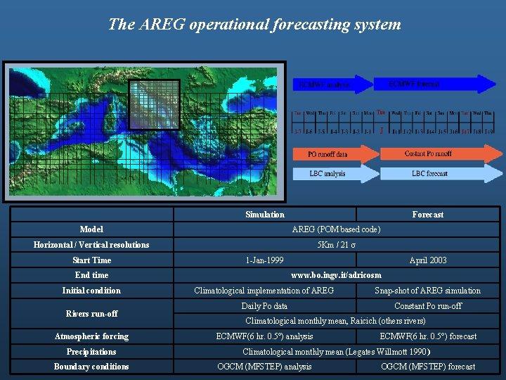 The AREG operational forecasting system Simulation Forecast Model AREG (POM based code) Horizontal /