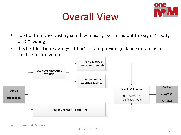 Overall View • Lab Conformance testing could technically be carried out through 3 rd