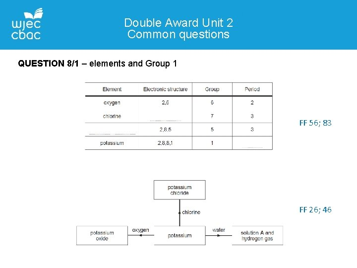 Double Award Unit 2 Common questions QUESTION 8/1 – elements and Group 1 FF