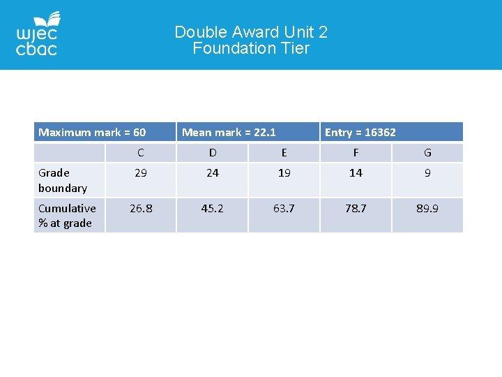 Double Award Unit 2 Foundation Tier Maximum mark = 60 Grade boundary Cumulative %