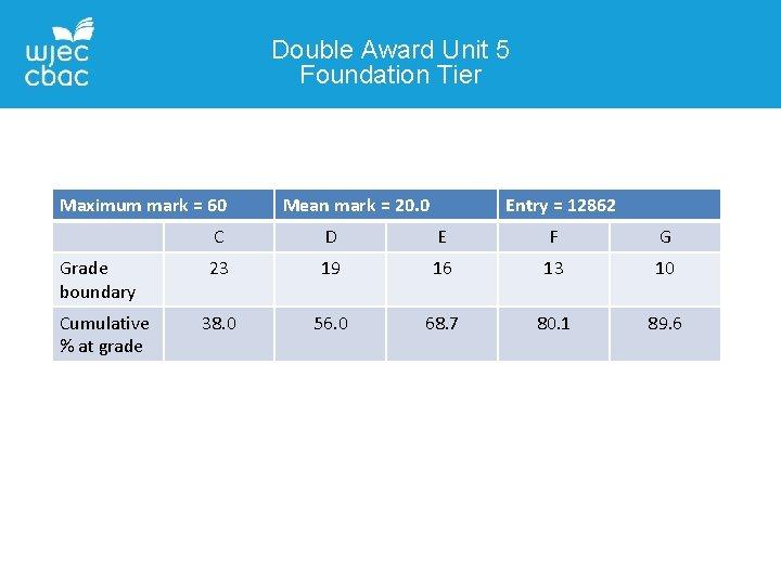 Double Award Unit 5 Foundation Tier Maximum mark = 60 Grade boundary Cumulative %