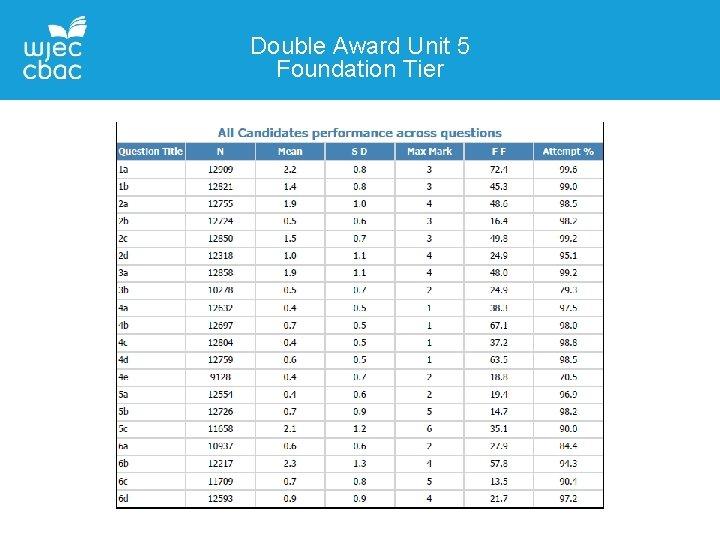 Double Award Unit 5 Foundation Tier
