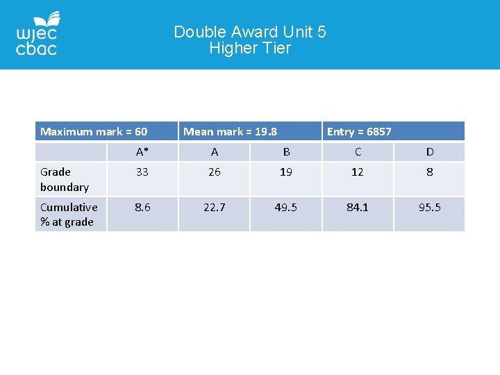 Double Award Unit 5 Higher Tier Maximum mark = 60 Mean mark = 19.