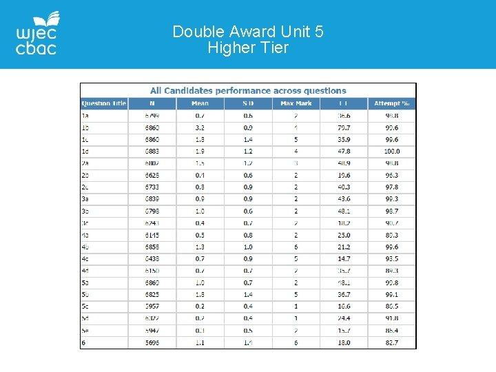 Double Award Unit 5 Higher Tier