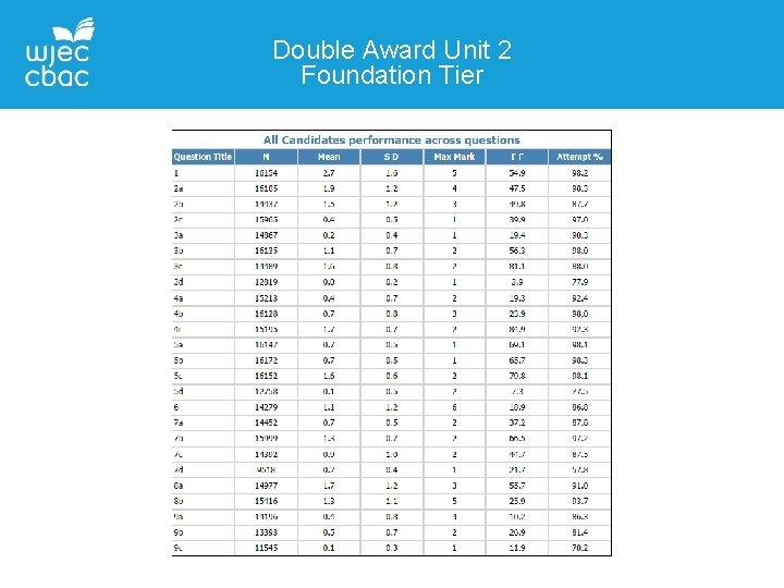 Double Award Unit 2 Foundation Tier