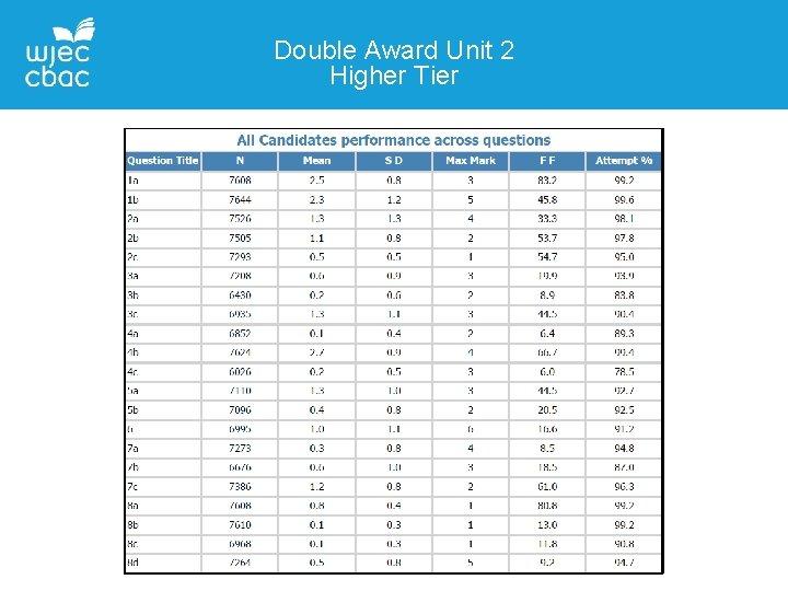 Double Award Unit 2 Higher Tier