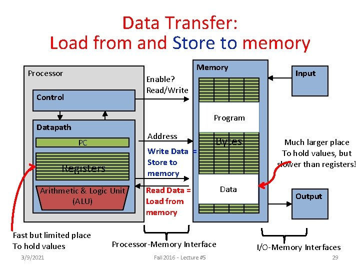 Data Transfer: Load from and Store to memory Memory Processor Enable? Read/Write Control Program