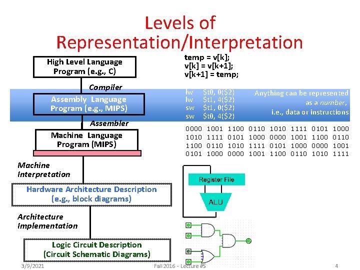 Levels of Representation/Interpretation temp = v[k]; v[k] = v[k+1]; v[k+1] = temp; High Level