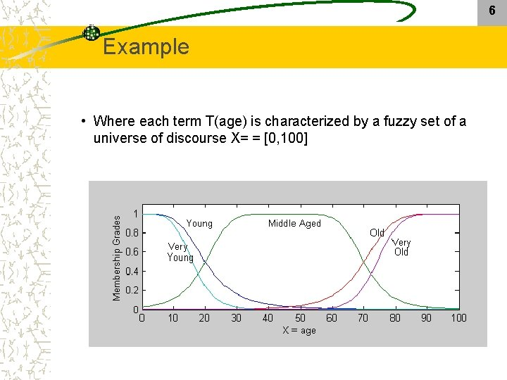6 Example • Where each term T(age) is characterized by a fuzzy set of