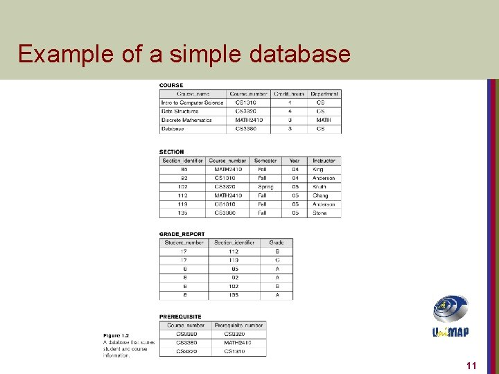 Example of a simple database 11
