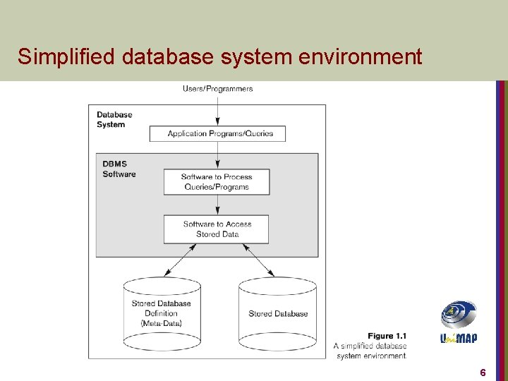 Simplified database system environment 6