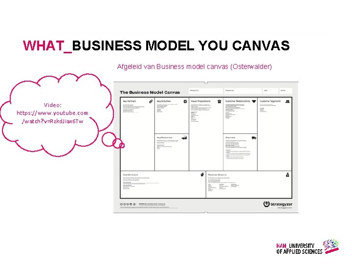 WHAT_BUSINESS MODEL YOU CANVAS Afgeleid van Business model canvas (Osterwalder) Video: https: //www. youtube.