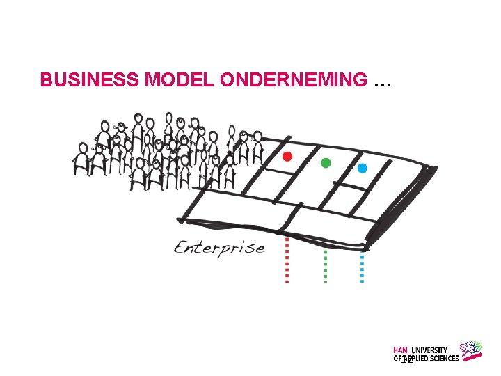 BUSINESS MODEL ONDERNEMING … Gemaakt door: Wiet Verkooijen 12