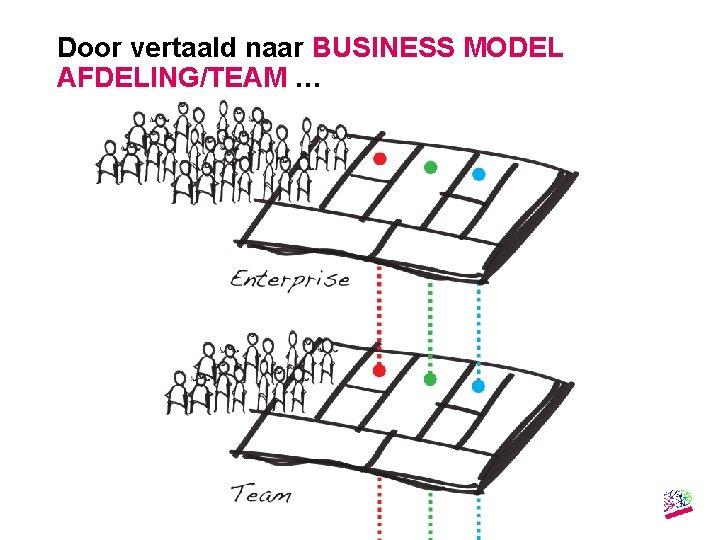 Door vertaald naar BUSINESS MODEL AFDELING/TEAM … Gemaakt door: Wiet Verkooijen 13