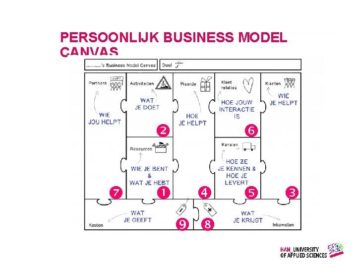 PERSOONLIJK BUSINESS MODEL CANVAS Gemaakt door: Wiet Verkooijen