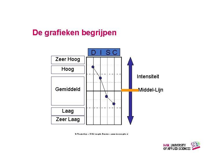 De grafieken begrijpen D I SC Zeer Hoog Intensiteit Gemiddeld Laag Zeer Laag ©