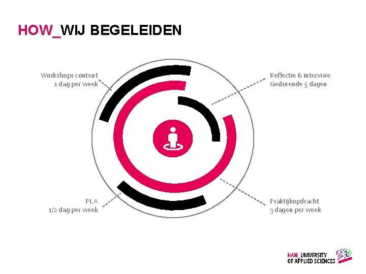 HOW_WIJ BEGELEIDEN Workshops content 1 dag per week PLA 1/2 dag per week Gemaakt