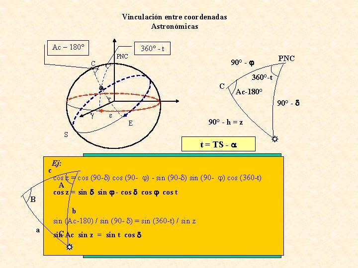 Vinculación entre coordenadas Astronómicas Ac – 180° 360° - t PNC C 90° -