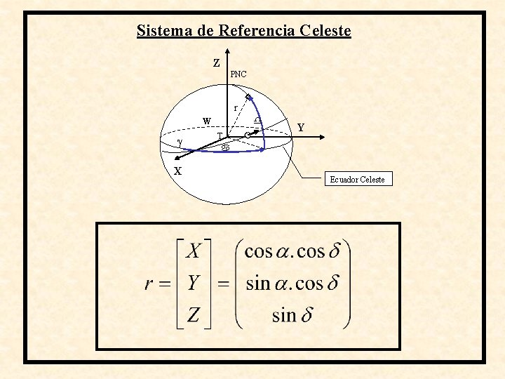 Sistema de Referencia Celeste Z PNC r W X T Y Ecuador Celeste