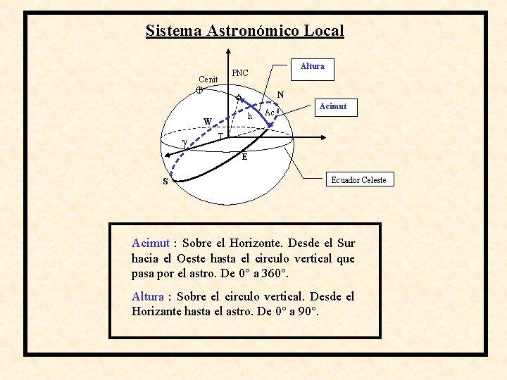 Sistema Astronómico Local Altura PNC Cenit N h W Ac Acimut T E S