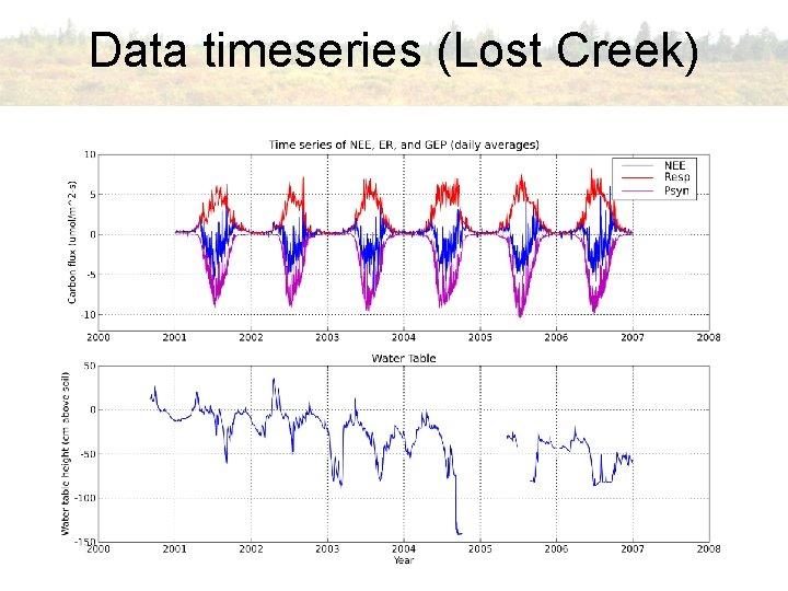 Data timeseries (Lost Creek)