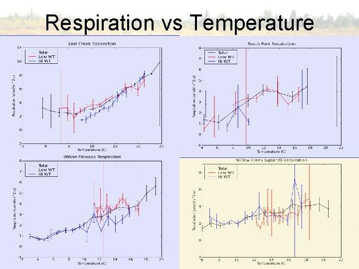 Respiration vs Temperature