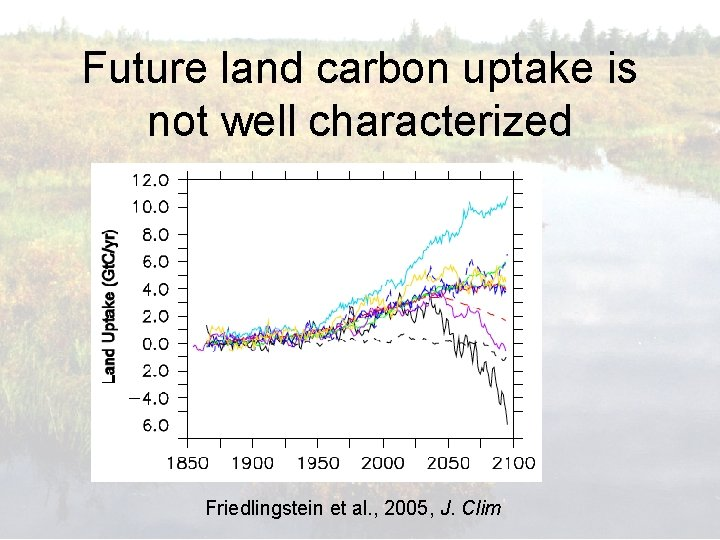 Future land carbon uptake is not well characterized Friedlingstein et al. , 2005, J.