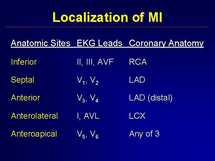 Localization of MI Anatomic Sites EKG Leads Coronary Anatomy Inferior II, III, AVF RCA