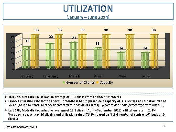 UTILIZATION (January – June 2014) 30 30 25 19 30 22 30 30 23