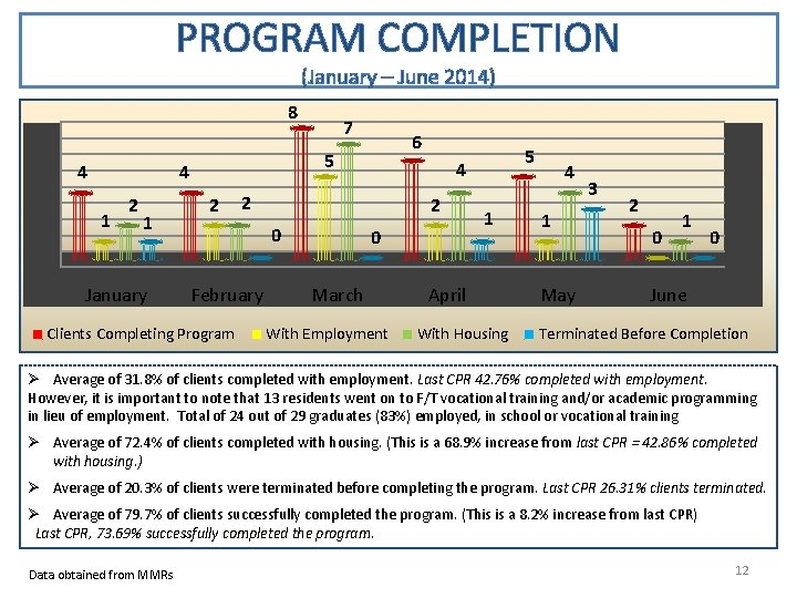PROGRAM COMPLETION (January – June 2014) 8 4 1 1 January 6 5 4