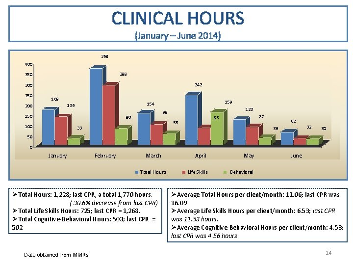 CLINICAL HOURS (January – June 2014) 368 288 350 242 300 250 169 150