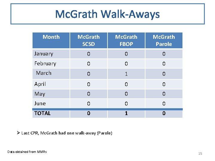 Mc. Grath Walk-Aways Month Mc. Grath SCSD Mc. Grath FBOP Mc. Grath Parole January